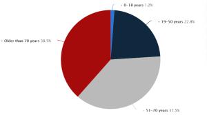 Rasprostranjenost korona virusa u Italiji, po godinama (izvor: statista.com)